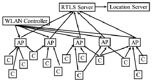 Block diagram of Indoor Localization System. Note that