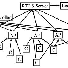 (PDF) Experiences & Challenges with Server-Side WiFi