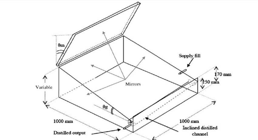 Schematic diagram of solar still integrated with reflector