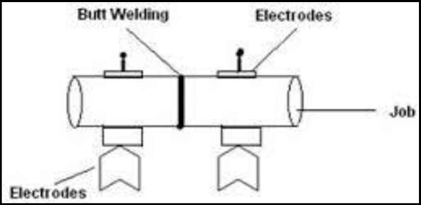 6: Schematic of the Resistance Butt Welding process Source