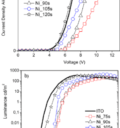 current density a and luminance b versus voltage of the pfo based download scientific diagram [ 850 x 1244 Pixel ]