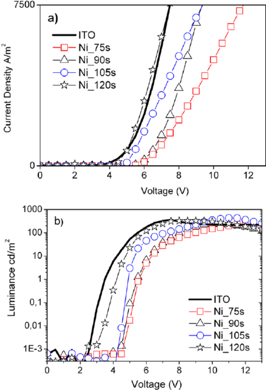 hight resolution of current density a and luminance b versus voltage of the pfo based download scientific diagram
