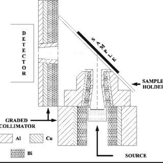 (PDF) Energy-dispersive X-ray fluorescence study of