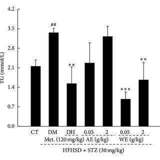 (PDF) Studies on the Antidiabetic Activities of Cordyceps