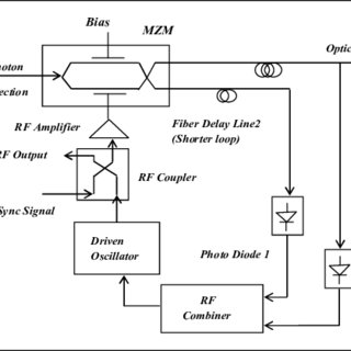 Digital modulation signals of laser diode, (a) at low