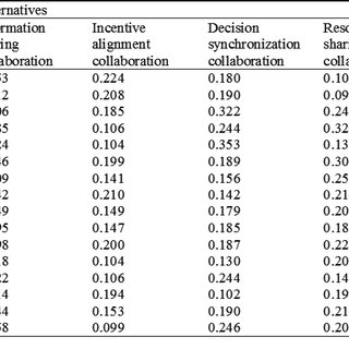 (PDF) Assessing Risk Factors in Collaborative Supply Chain