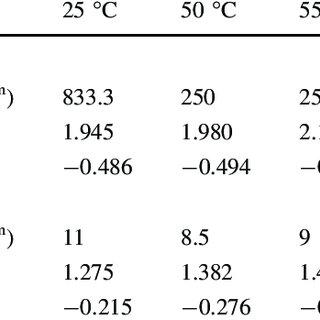 (PDF) Modeling of rheological characteristics of liquid