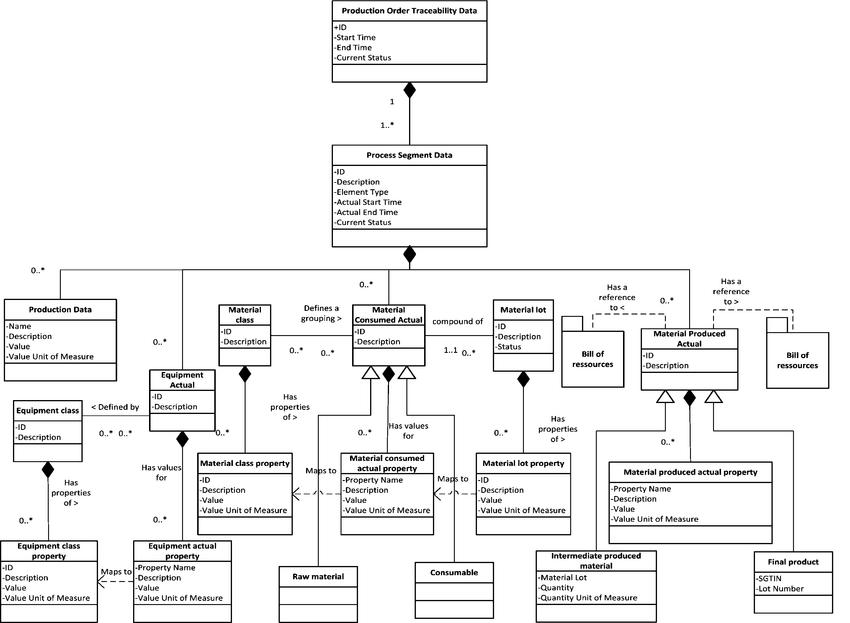 Unitary traceability data model based on IEC 62264 [11