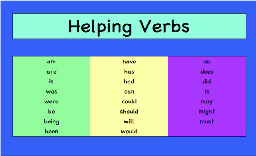 9 Helping Verbs...   Download Scientific Diagram
