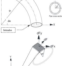 infinitesimal area on pipe elbow surface  [ 699 x 1351 Pixel ]