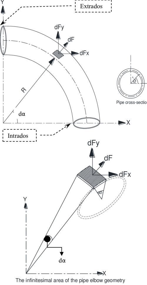 small resolution of infinitesimal area on pipe elbow surface