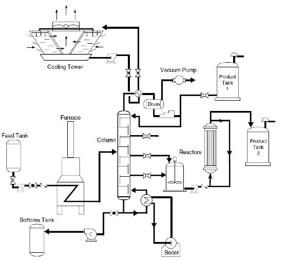 -Fluxograma geral de processo de uma unidade flutuante de
