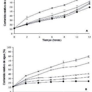 (PDF) Fisiología de las semillas y respuesta a las