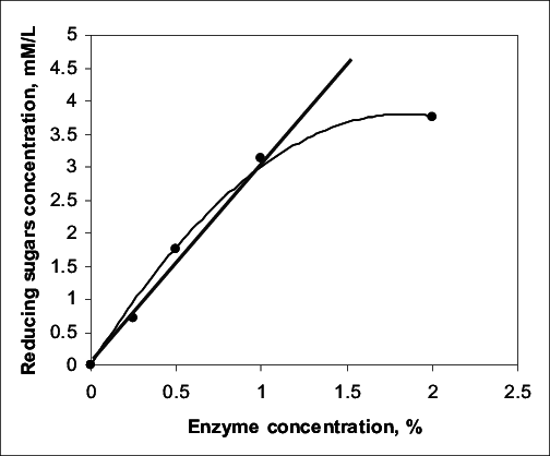 Influence of the enzyme concentration (% against the