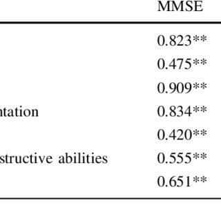 (PDF) Validation studies of the Portuguese experimental