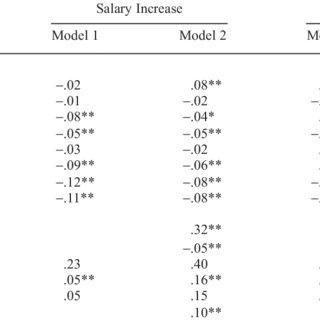 (PDF) Organizational Citizenship Behavior and Career