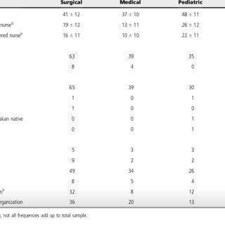 (PDF) Nurses perceptions of family presence in the