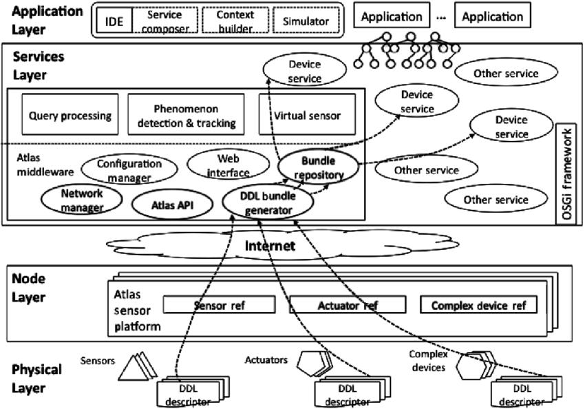 ATLAS sensor platform architecture. DDL: Device