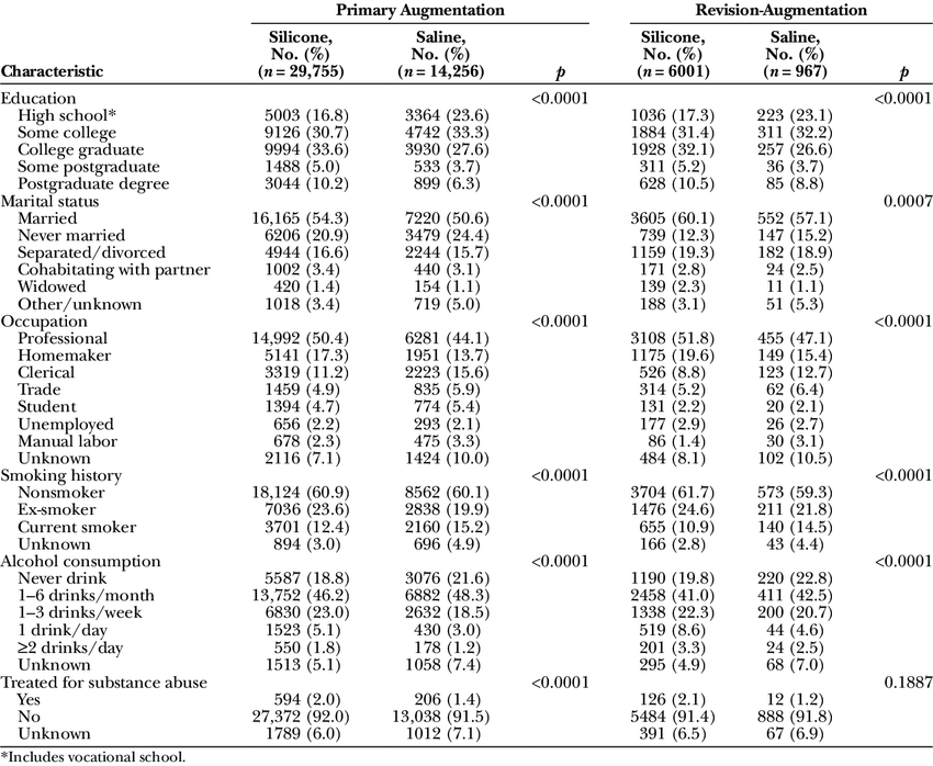 Lifestyle Characteristics of Subjects by Procedure and