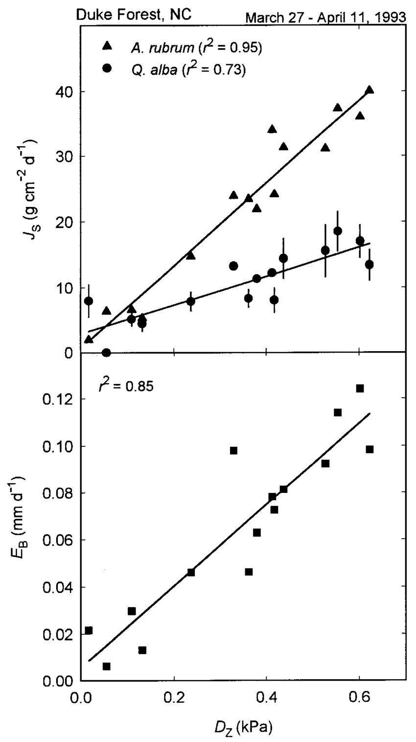 medium resolution of daily sap flux j s values for one individual of acer rubrum and download scientific diagram