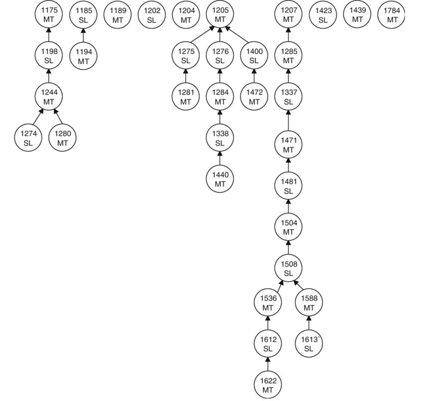 Sample interactivity chart, Spring 2000. Pair 2: Simon