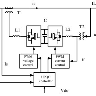 (PDF) Unified power quality conditioner (UPQC): the