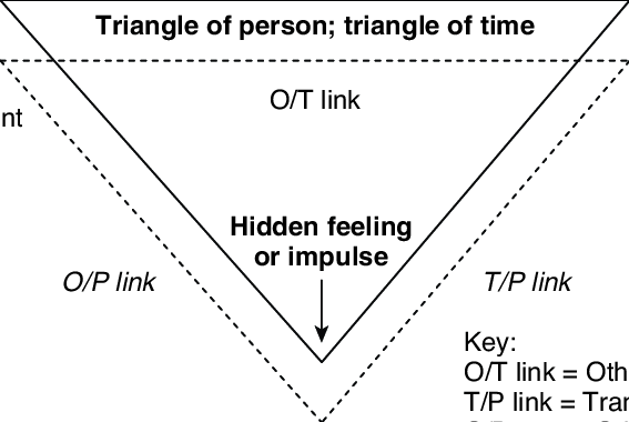 1 Triangles of conflict, person, and time, and the links
