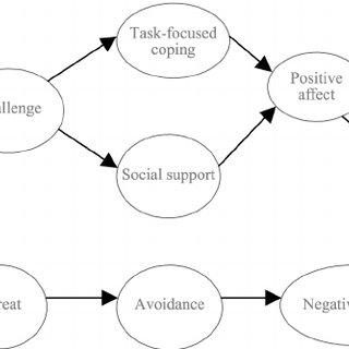 (PDF) Emotional intelligence and occupational stress among