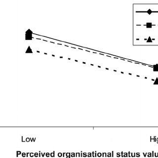 (PDF) Generational Differences in Work Values, Outcomes