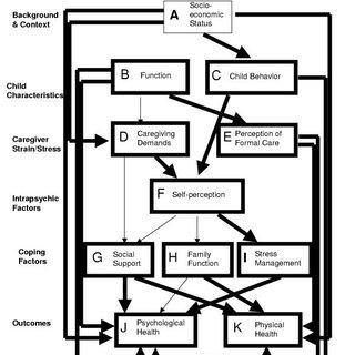 (PDF) Caregiving process and caregiver burden: Conceptual