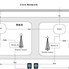 Umts Network Architecture Diagram Electron Dot For Ph3 Cn Is Divided In Circuit Switched And Packet Domains It Covers