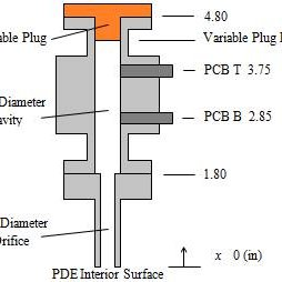 (PDF) Experimental Study of High-Frequency Fluidic Valve