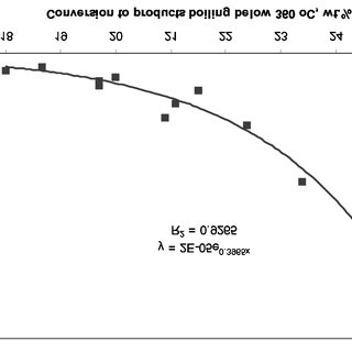 Basic process flow diagram of Visbreaker Unit at LUKOIL