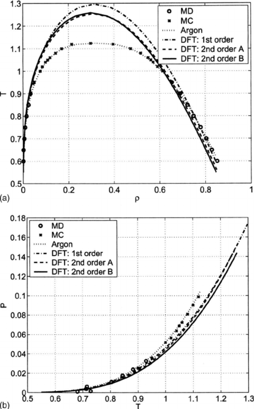 hight resolution of phase diagram a and vapor pressure vs temperature b for the ge