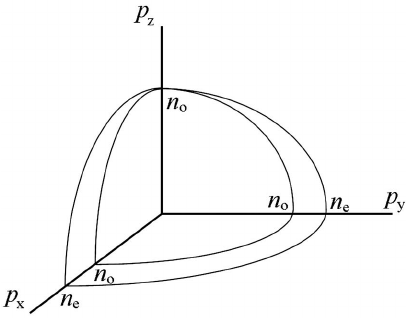Octant of the uniaxial optical indicatrix in the principal