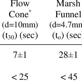 a) Flow cone test b) Marsh funnel test c) Sand column test