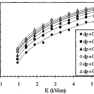 (PDF) Drift velocity of fine particles estimated from