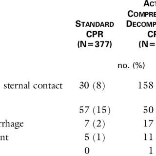 (PDF) A Comparison of Standard Cardiopulmonary