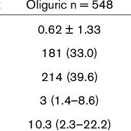 (PDF) A positive fluid balance is associated with a worse