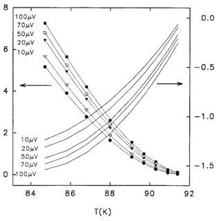 Critical current density vs temperature of nine YBaCuO