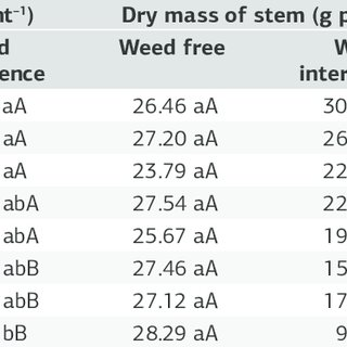(PDF) Glyphosate-resistant hairy fleabane competition in