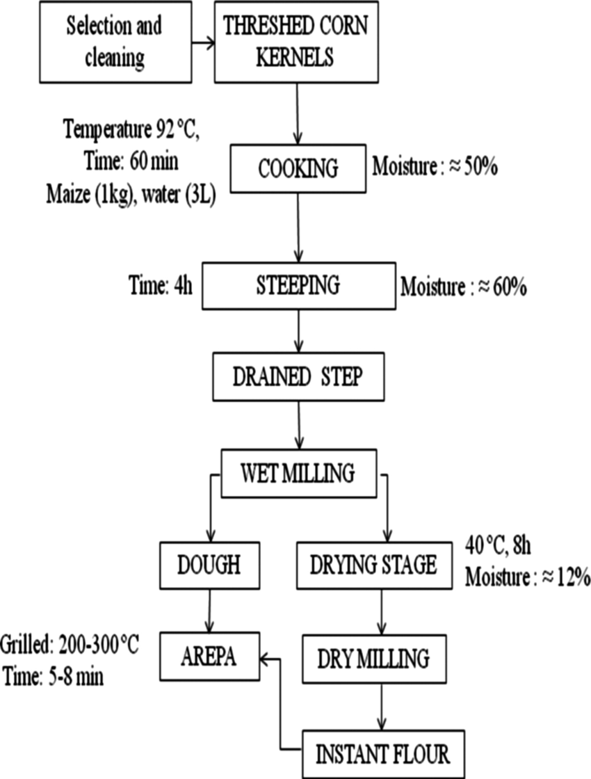 hight resolution of flow diagram of process for instant corn flour manufacture figura 1 diagrama de bloques