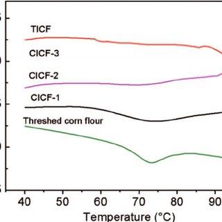 Flow diagram of process for instant corn flour manufacture