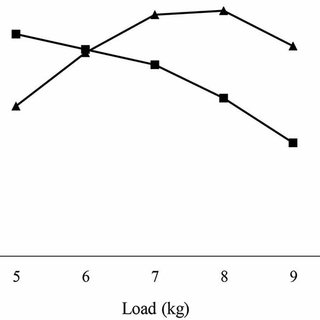 (PDF) Feasibility of resistance training in adult McArdle