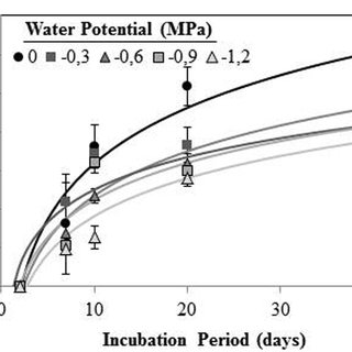 (PDF) Temperature and water stress during conditioning and