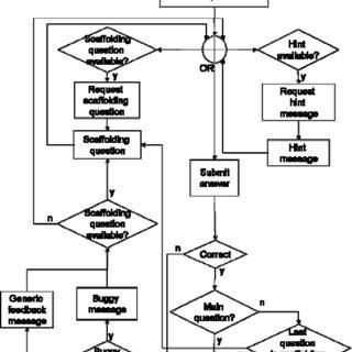 (PDF) Using Evidence-Centered Design for Learning (ECDL