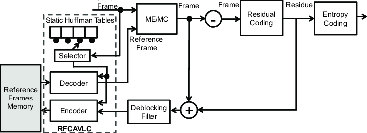 RFCAVLC in a typical video encoding block diagram