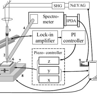 SNOM-like setup for laser micro-/nano-processing and