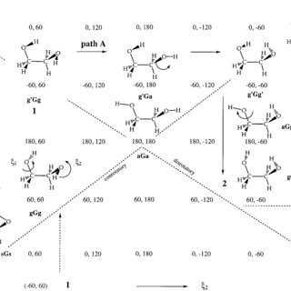 The 10 possible A and G conformations of ethylene glycol