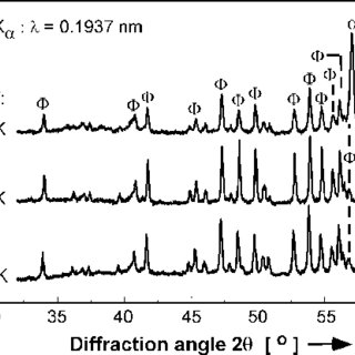 (PDF) Direct crystallization of the peritectic Nd2Fe14B1